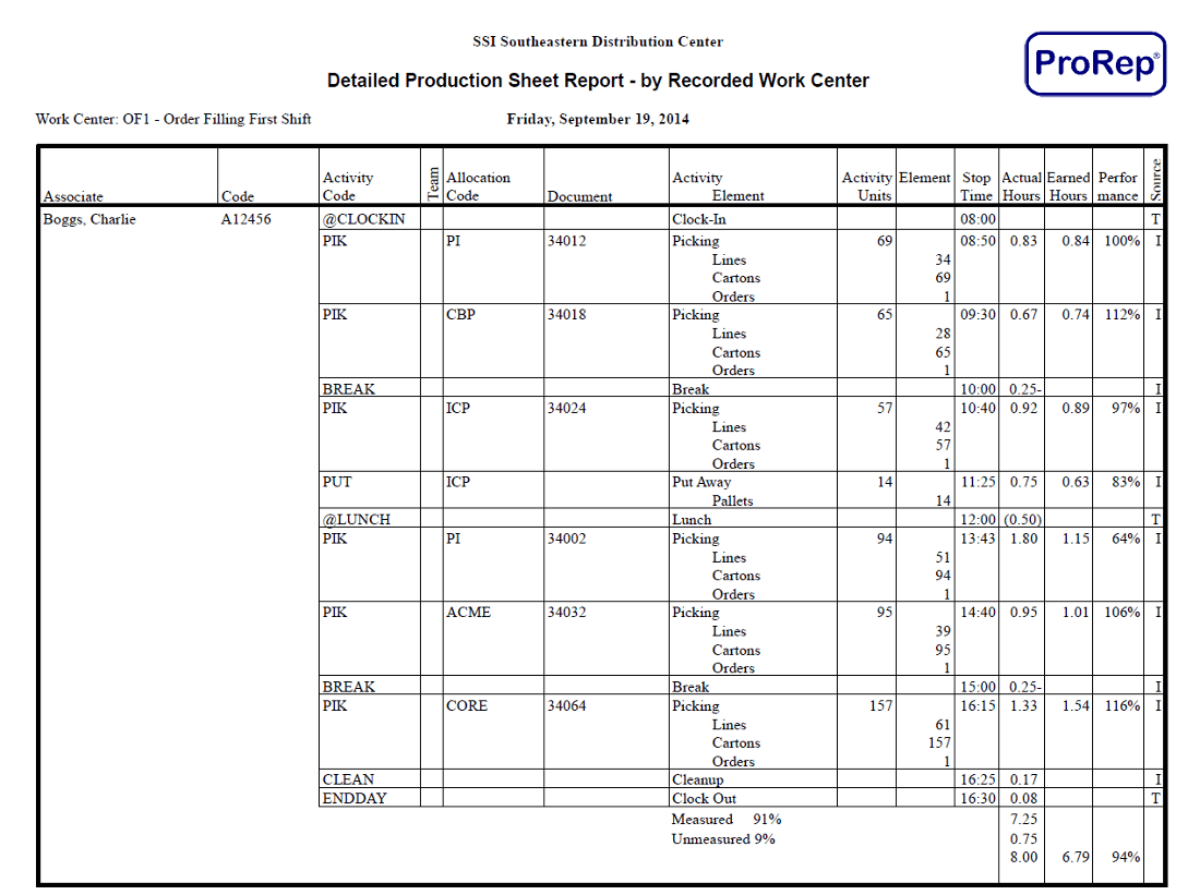 Detailed Production Sheet