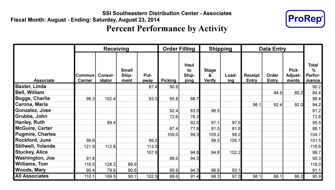 Percent Performance by Activity Report