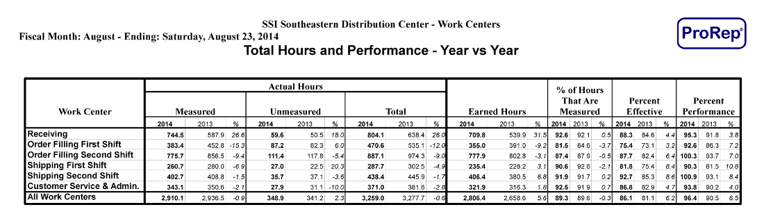 ProRep - Total Hours Performance Year vs Year (report)